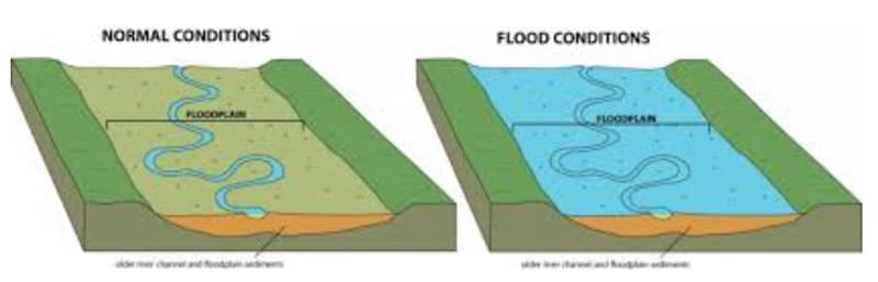 Flood Diagram